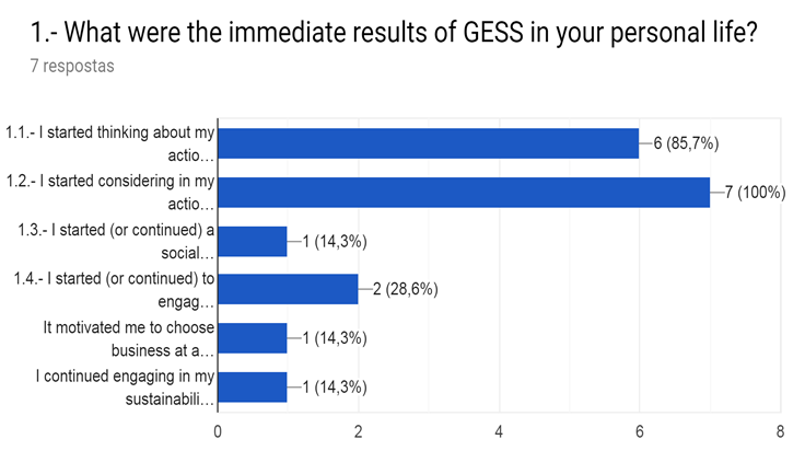 Gráfico de respostas do Formulários Google. Título da pergunta: 1.- What were the immediate results of GESS in your personal life?. Número de respostas: 7 respostas.